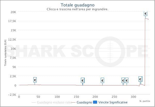 """Il grafico del vincitore del Sunday Special """"Slaiervale"""" su Pokerstars.it"""