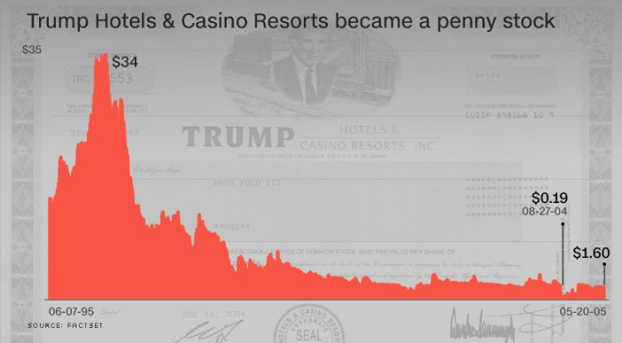 trump-hotel-casino-resorts