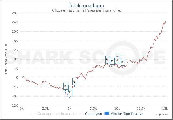 """Il grafico solo Sit&Go di Salvatore """"torohassel79"""" Pugliese"""