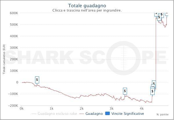"""Il grafico all-time di """"Secret_M0d3"""" su Pokerstars.com"""