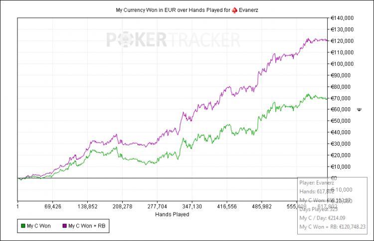 Il grafico impressionante del suo 2016 ai tavoli di cash game