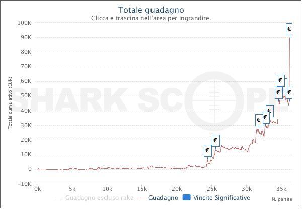 Il grafico di giopennix su Pokerstars.it