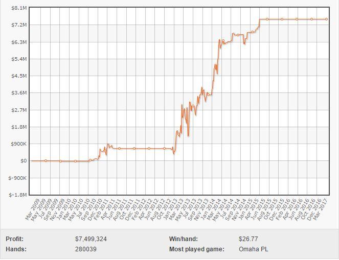 Il grafico di Ben Tollerene su Full Tilt Poker