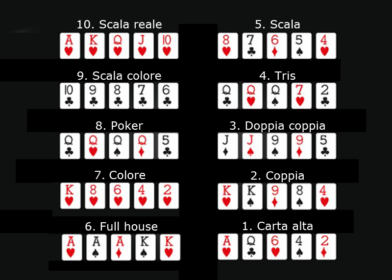 Craps rules bets